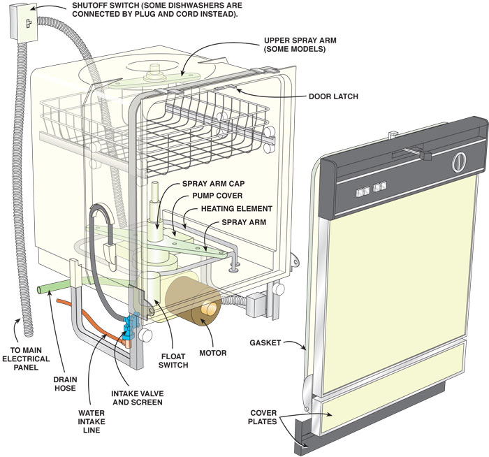 Bosch Dishwasher Drain Diagram Wiring Diagram Blogs